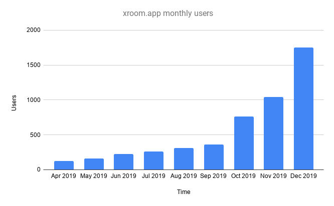 Image: graph showing Xroom.app users base growth 2019